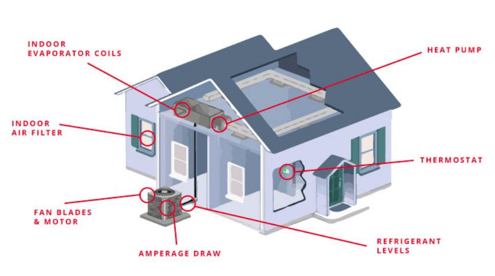 AC Maintenance Diagram